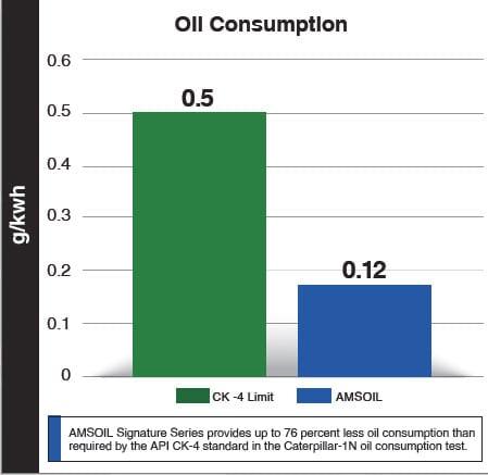 AMSOIL Oil consumption comparison