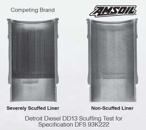 Diesel scuffing test shows AMSOIL superiority