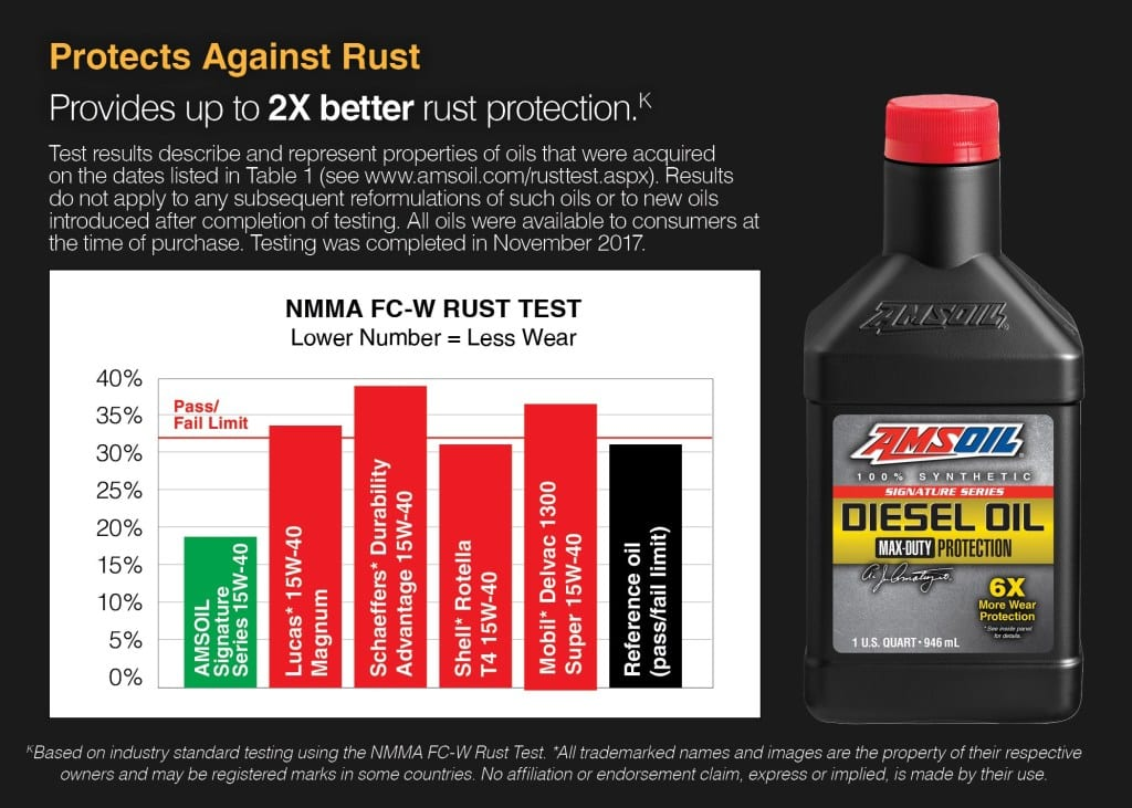 rust protection chart